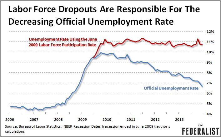 labor-force-dropouts-drive-lower-unemployment-rate-1-10-14