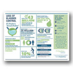 Loss of Bladder Control Poster