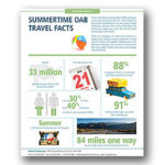 SUMMERTIME OAB TRAVEL FACTS