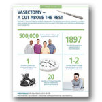 VASECTOMY – A CUT ABOVE THE REST