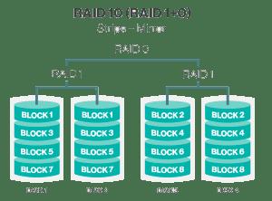 what-is-raid-10-raid10