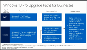 Windows10-upgrade-path