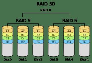 what-is-RAID-50