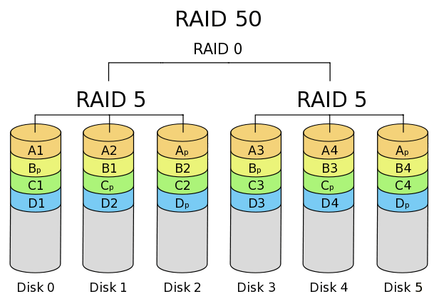 what is raid What is flexraid flexraid  raid over file system (raid-f) transparent raid (traid) each product takes a different approach to data protection.