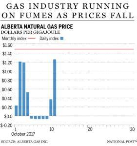 alberta-natural-gas-price-below-zero-free