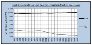caol-vs-natural-gas-emissions-1990-to-2012