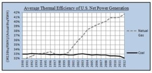natural-gas-vs-coal-electricity-production