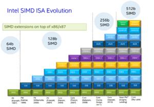 Intel-mmx-sse-sse2-avx-AVX-512