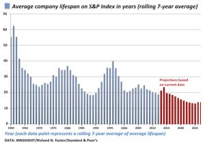 corporate-life-expectancy-s-p-index