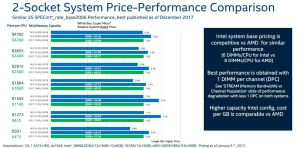 amd-epyc-vs-intel-xeon-pricing