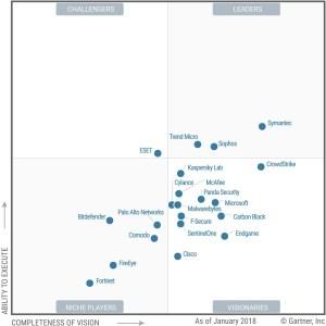Gartner-Magic-Quadrant-for-Endpoint-Protection-Platforms-2018
