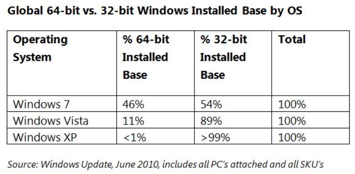 32bit-64bit-windows-os-june-2010