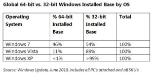 32bit-64bit-windows-os-june-2010