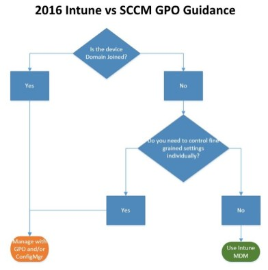 2016-sccm-intune-hybrid-guidance