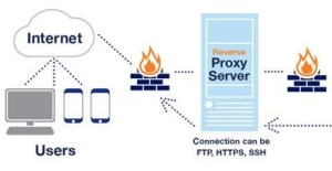 how proxy server works