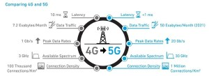 4G vs 5G graphic