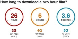 How Long To Download a 2 Hour Film on 3G 4G and 5G