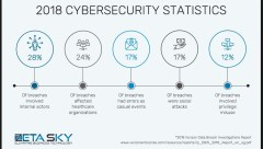 2018 Cybersecurity Statistics breaches