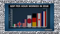 gdp per hour worked italy uk us japan germany canada france