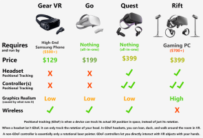 Quest vs go vs gear vs rift