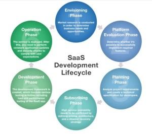 SaaS Development Life Cycle