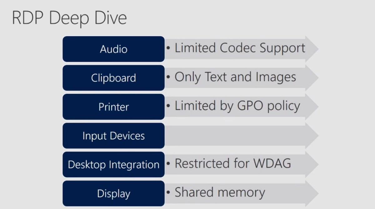 Windows Defender Application Guard - RDP limitations