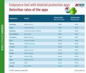 Dauertest-Android-Consumer