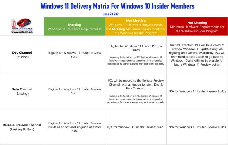 Windows 11 Beta Download Matrix for Windows Insiders