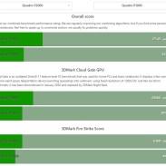 benchmark nvidia quadro P1000 vs P2000
