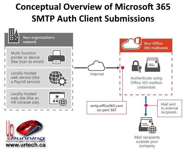 overview of Microsoft365 SMTP Auth Client Submissions