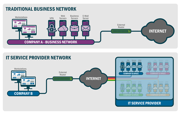 Figure 1: Structure of a traditional business network and an IT service provider network