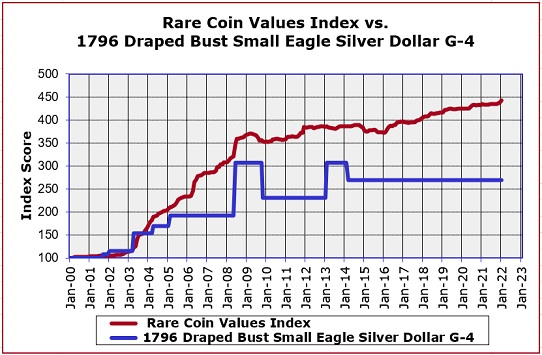 Silver 1971 Dollar Value Chart