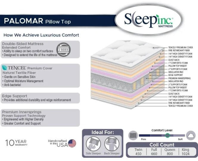 The Comfort Scale Rating Is Based On How Cushioning Materials Conform To Body S Shape Higher Number Softer Mattress Pillow Top