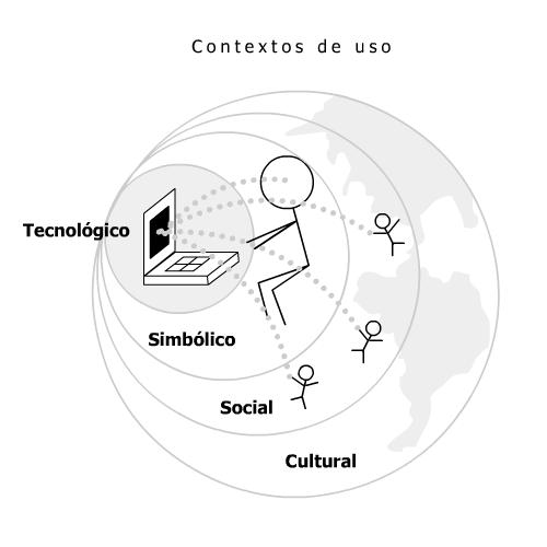 Design de Interação
