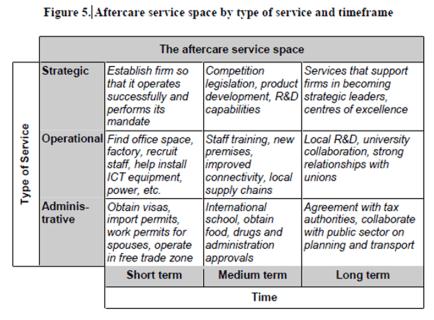 Aftercare Service Matrix