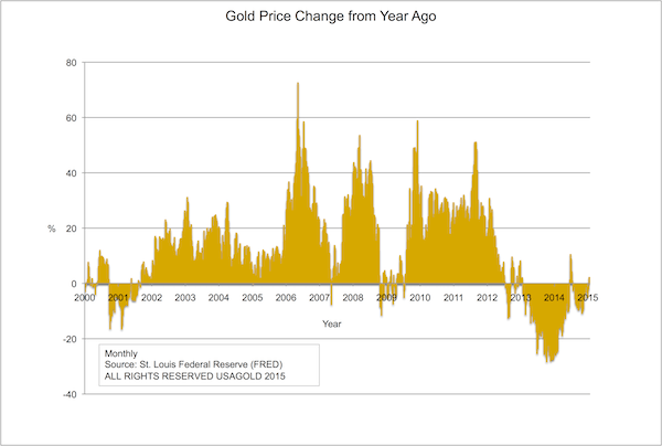 Gold Year over Year