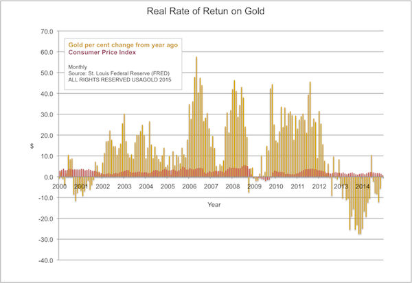Real Rate of Retrun on Gold