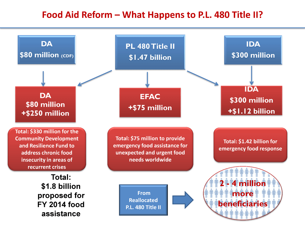 Food Aid Reform: What Happens to PL 480 Title II
