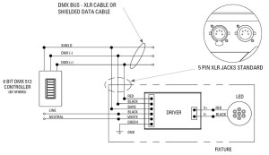DMX Dimming Solutions | USAI