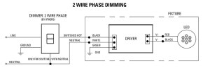 Forward Phase Dimming Solutions | USAI