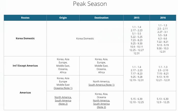 peak_season_chart