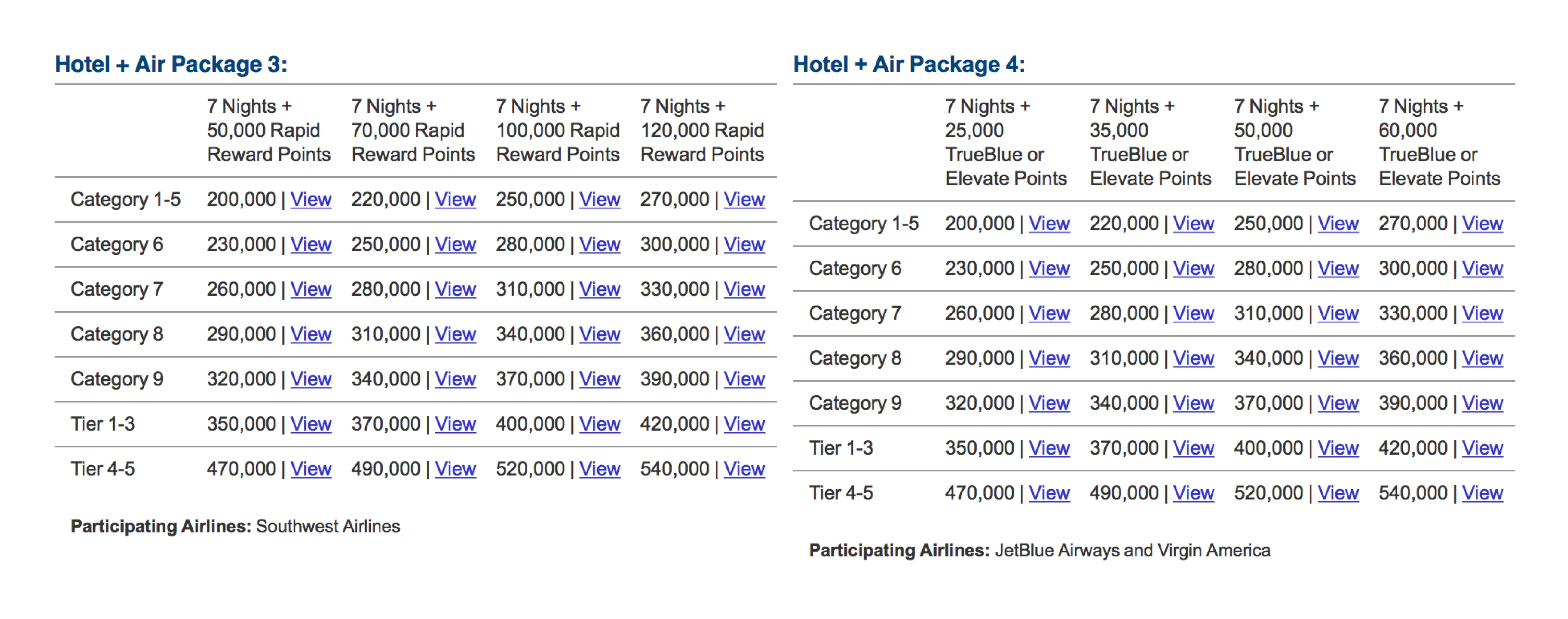A complete guide to the marriott travel packages the best way to the above five tables screenshots from marriott tell what marriott travel packages are the points shown in the table are how much we need to redeem xflitez Choice Image