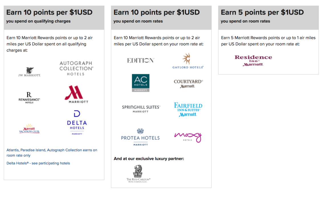 A beginners guide to the marriott rewards program 2018 update theres also a slight nuance in that some hotels credit all qualifying charges like foodbeverage while others will just give you points for room rates reheart Gallery