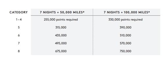 万豪大礼包(Marriott Travel Packages)全攻略【6/33更新:新标准公布,八月实施。我的详细分析】