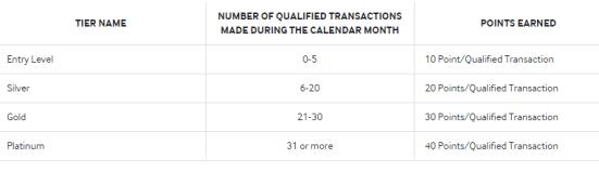 Samsung Pay 使用指南【2/13更新:积分贬值,获取减半!】