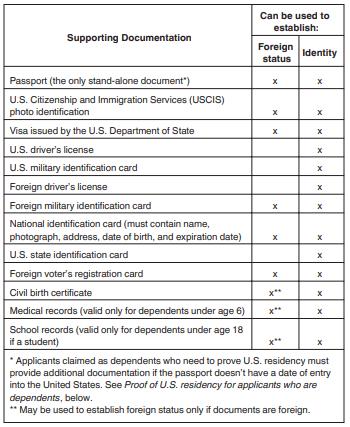 美国个人税号(ITIN)申请的相关信息【更新W7填写信息】