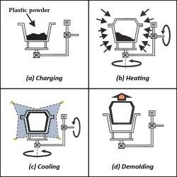 Rotational Moulding Περιστροφική χύτευση επεξήγηση