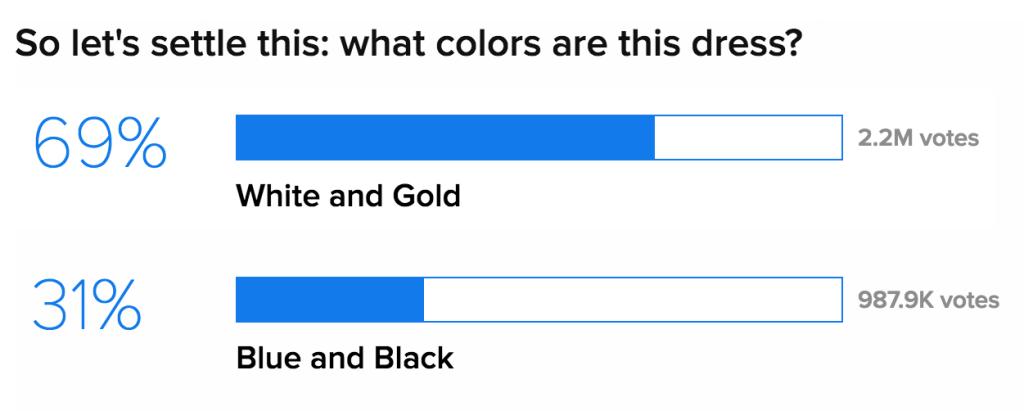 buzzfeed poll the dress