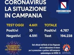 Campania positivi