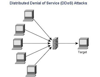 Distributed Denial Of Service Attack
